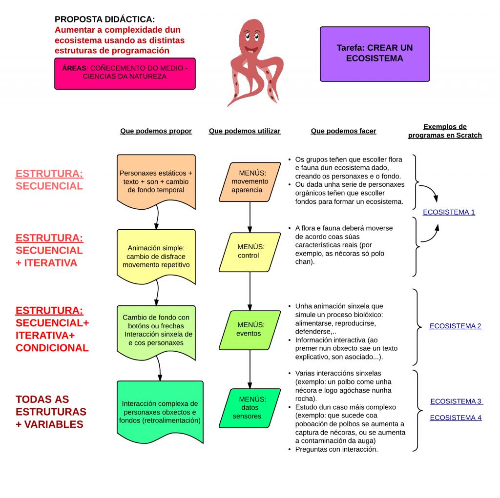 Propostas didácticas - ecosistema - New Page(2)