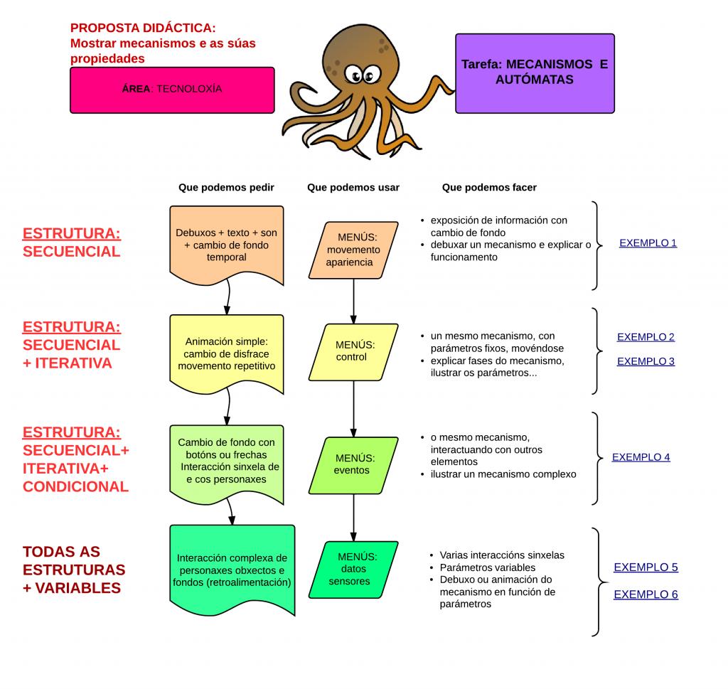 Propostas didácticas - tecnoloxía - New Page(3)