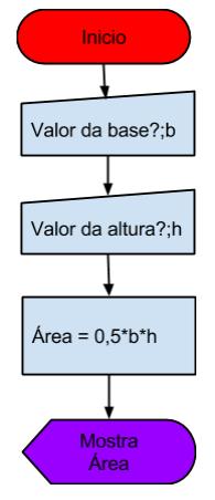 aval_diagramafluxo