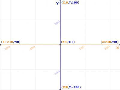 Eixos de coordenadas na pantalla de Scratch