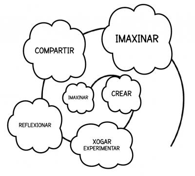 espiral da creatividade