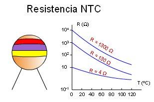 ntc_grafica