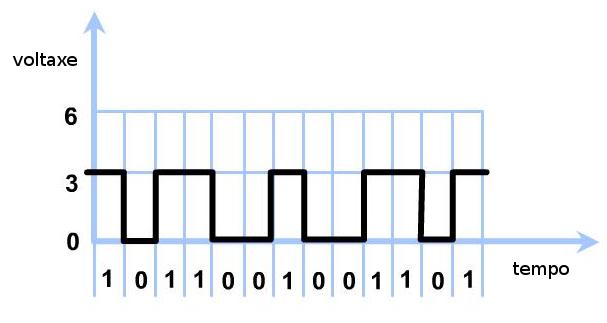 sinal_dixital