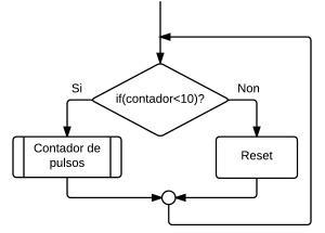 fluxo_while_contador_if