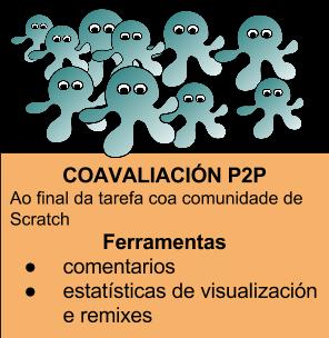 coavaliación p2p
