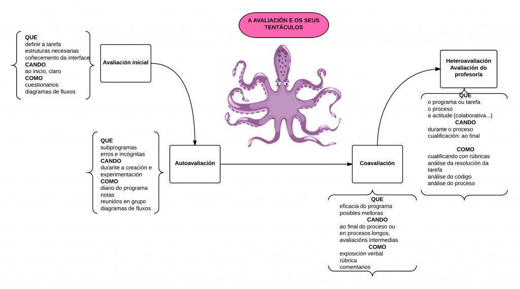 avaliación e os seus tentáculos - New Page(2)