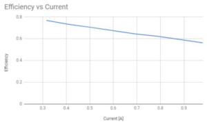 Gráfico da eficencia fronte a corrente
