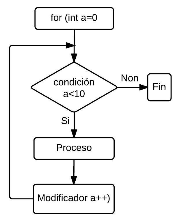fluxo_for2